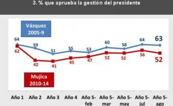 Mayoría de la población aprueba gestión de Mujica