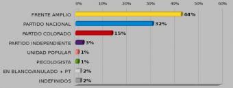 Factum: FA 44%, PN 32% y PC 15%