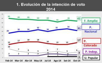 Cifra: FA 42%, PN 31% y PC 17%
