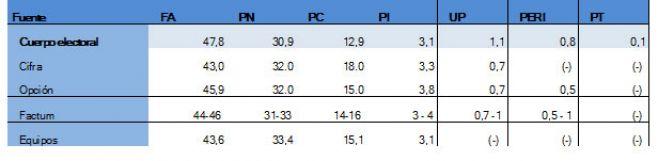 Cifra y Opción Consultores analizaron las diferencias entre sus pronósticos y los resultados de la elección