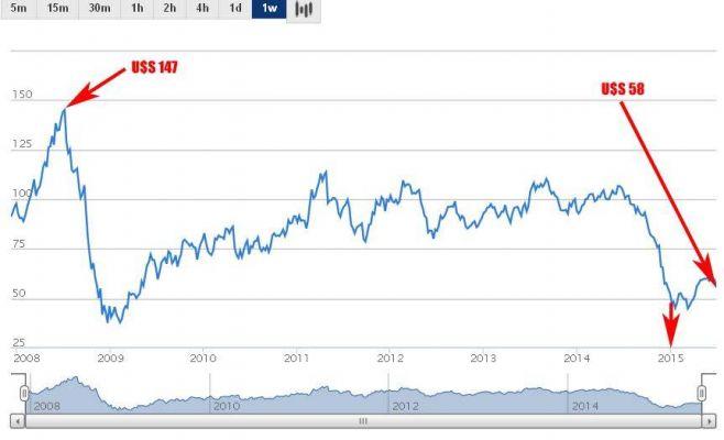 El petróleo baja en el mundo... menos para Uruguay