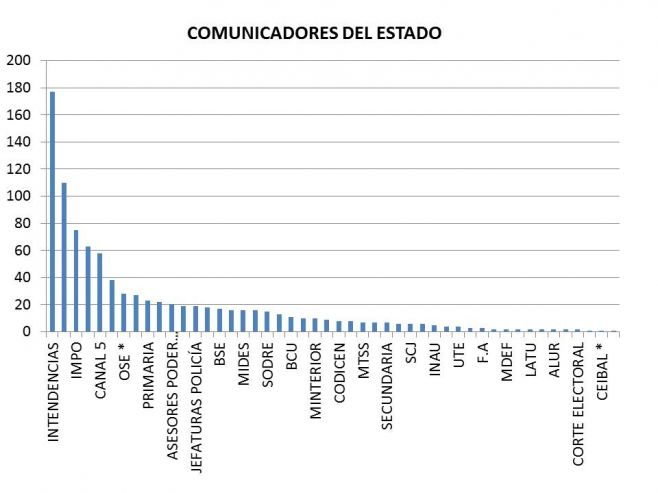 Los Comunicadores del Estado