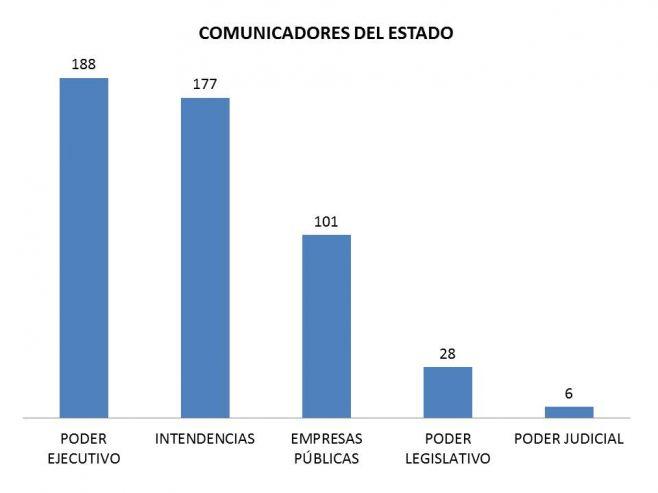 Los Comunicadores del Estado II