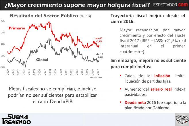 Semana cargada: la reactivación del PIB, el deterioro del empleo y la Rendición de Cuentas