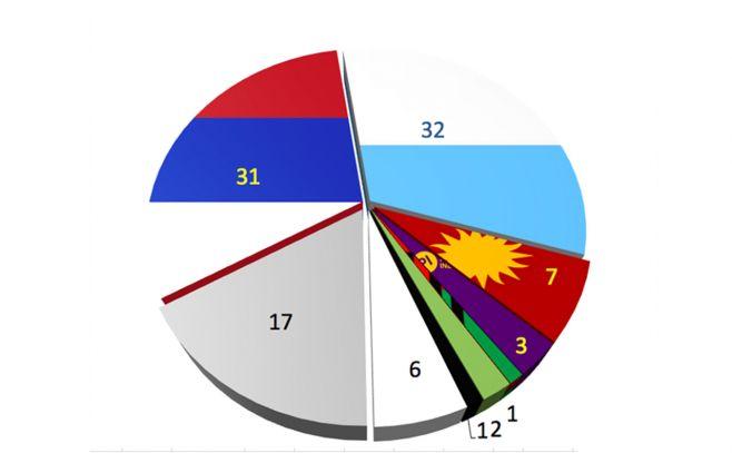 Parlamento se prepara para dar ingreso a proyecto que regula encuestas