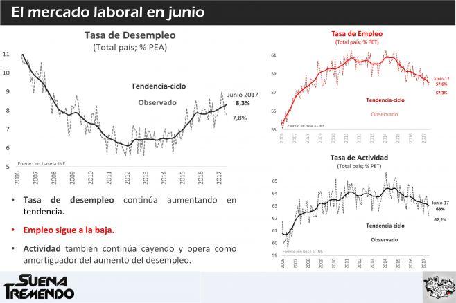 ¿Por qué repunta la economía pero no mejora el empleo?