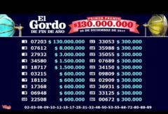 El número ganador del gordo de fin de año se vendió en Malvín